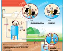 Создание системы водоснабжения
